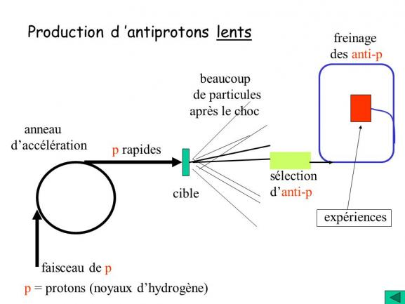 Production d antiprotons lents
